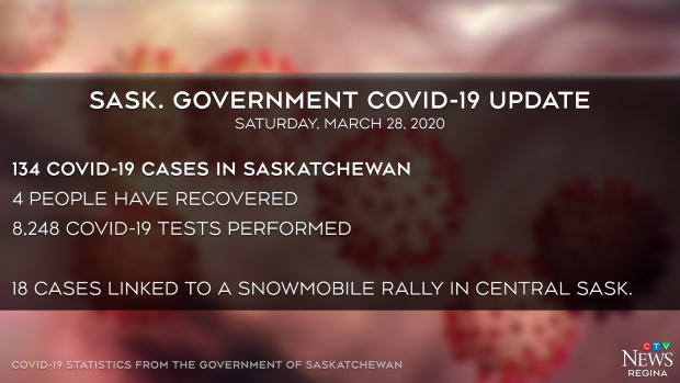 Saskatchewan COVID-19 update - March 28, 2020