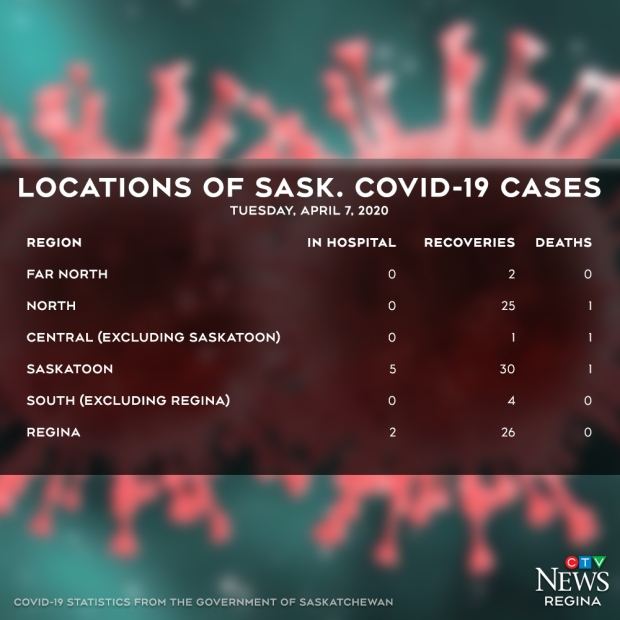 Over 100 people recovered from COVID-19 in Saskatchewan