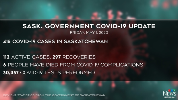 Sixth COVID-19 death in Saskatchewan; 11 new cases in northern community
