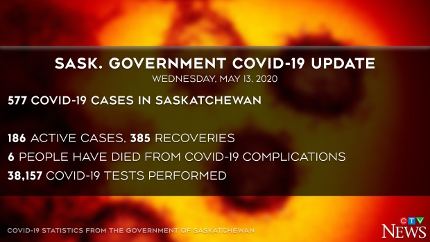 Sask COVID update May 13