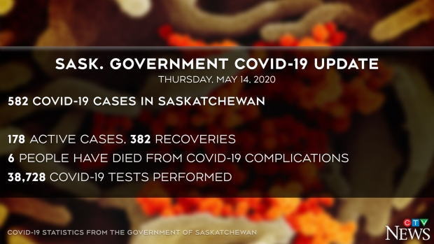 Sask COVID update May 14