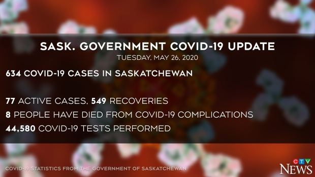 Sask COVID update May 26