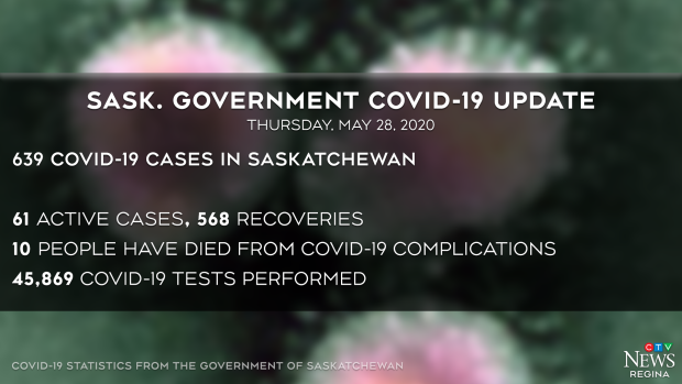 Sask COVID update May 28