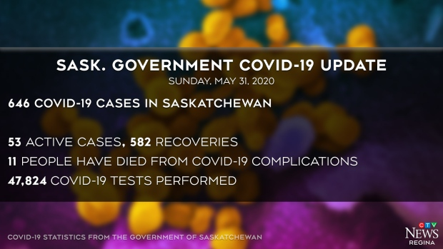 Sask COVID update May 31