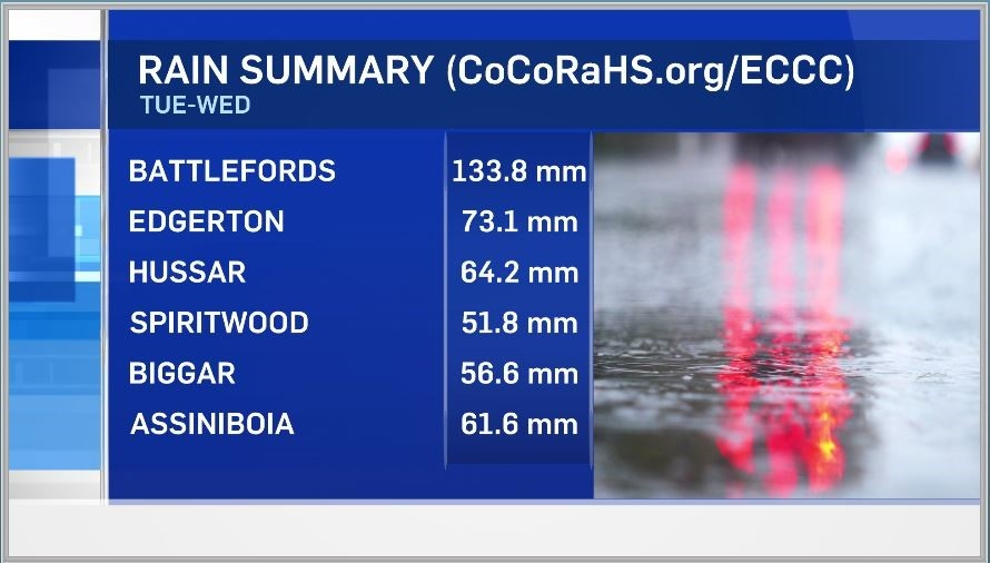 regina area rain wind totals july 5