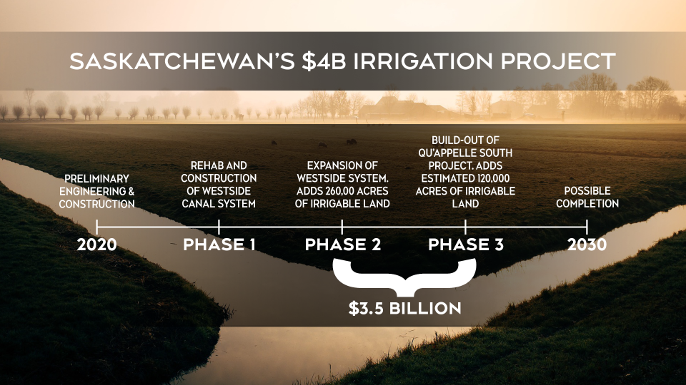 Irrigation Sask. graphic spending
