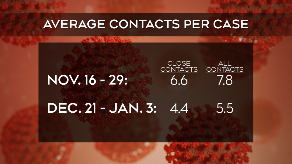 average contacts jan 14