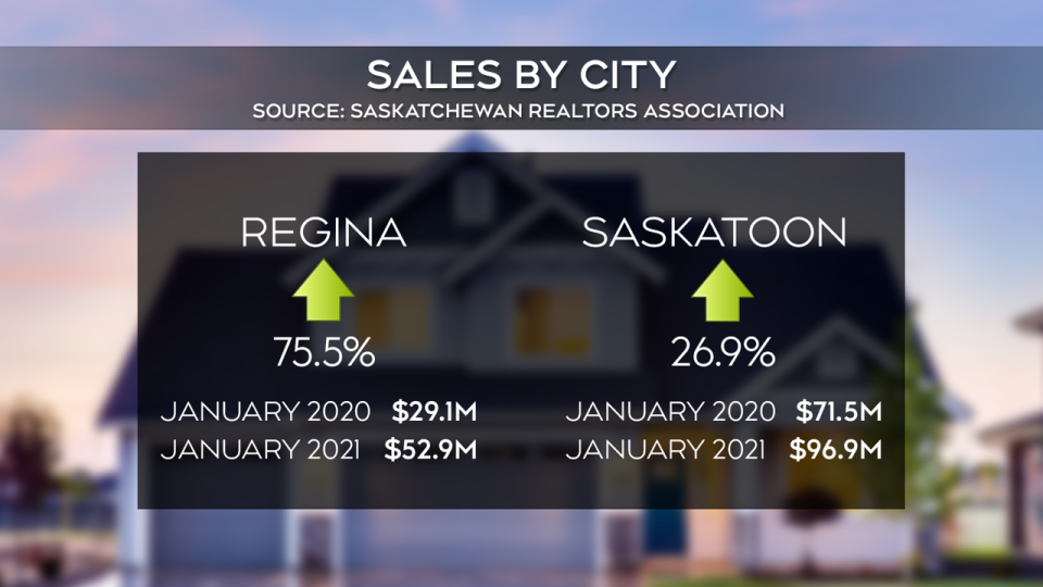 sask real estate gfx